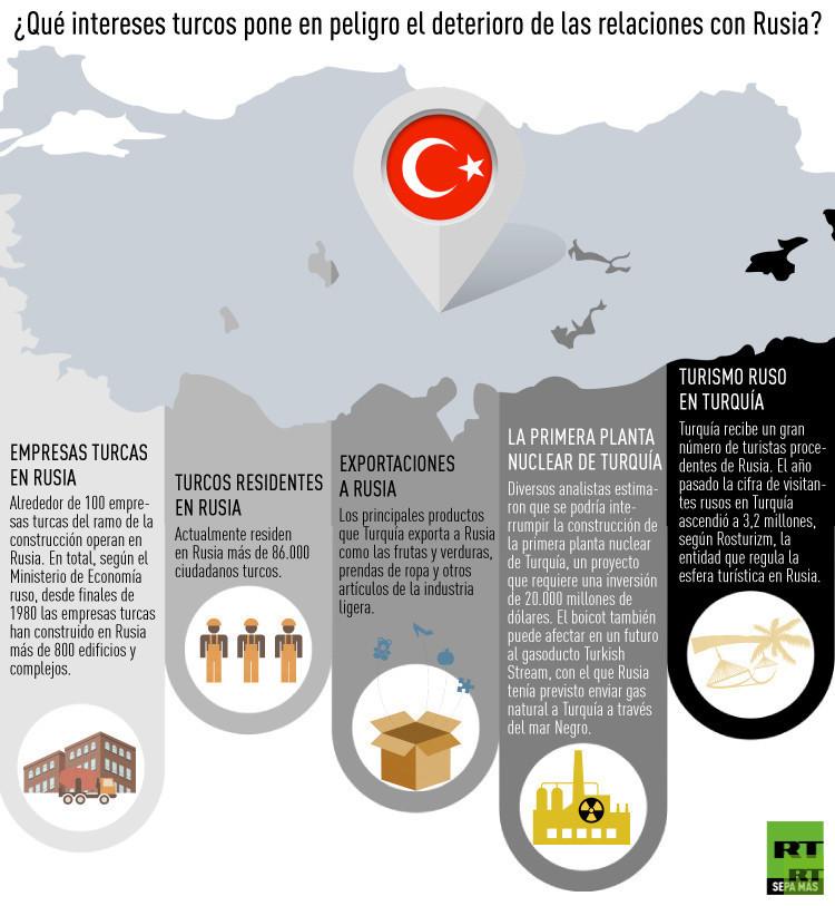 Incidente con el derribo del avión militar ruso por Turquía