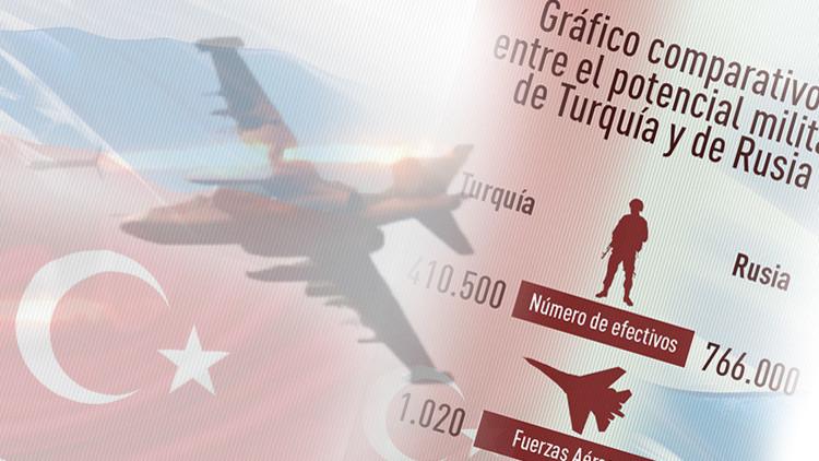Infografía: El potencial militar de Rusia y Turquía, cara a cara