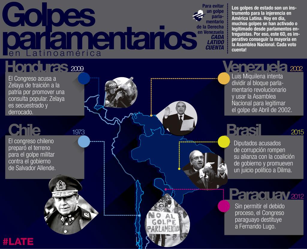 Golpes parlamentarios en Latinoamérica