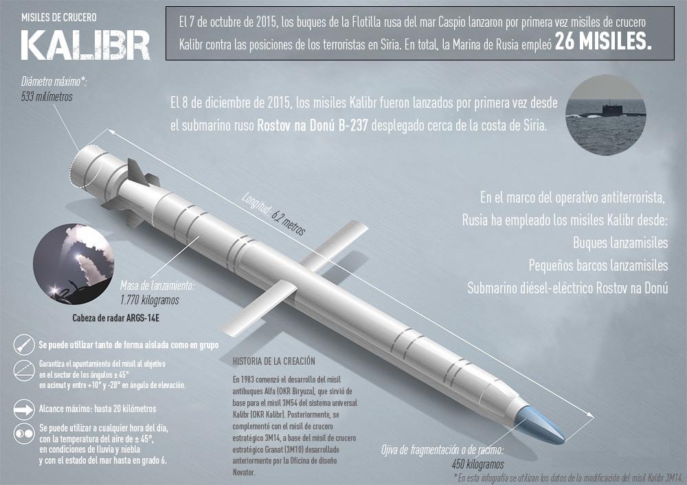 Resultado de imagen de Kalibr (Calibre) 3M14 en submarino