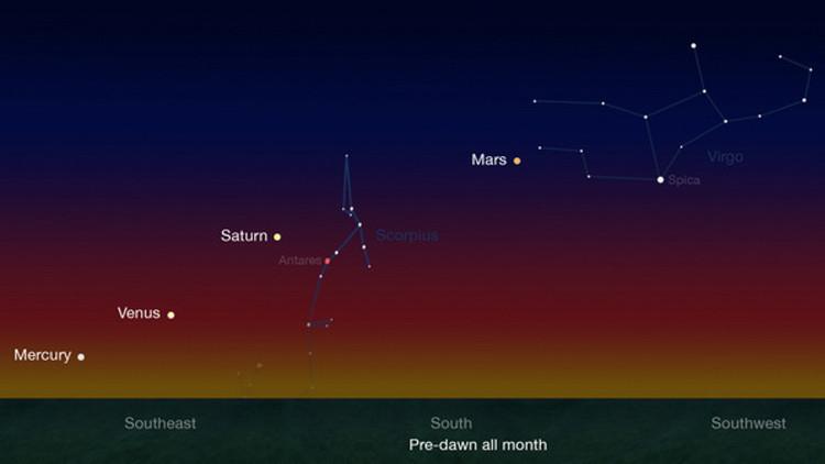 El 'desfile' de cinco planetas alineados en el espacio se puede ver a simple vista