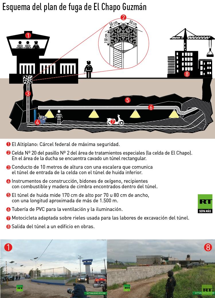 Esquema del plan de la fuga de 'El Chapo'