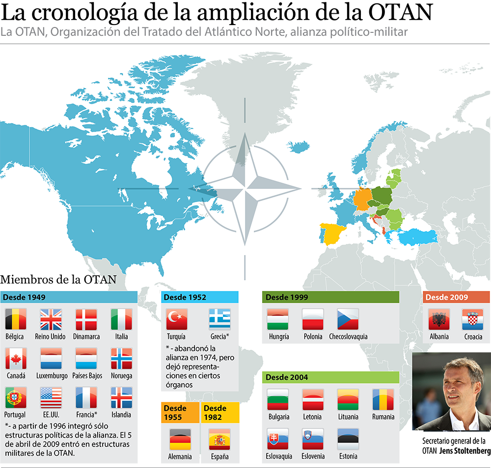 Ampliación de la OTAN