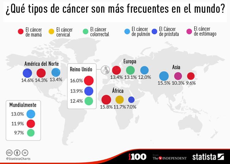 que cancer es mas comun