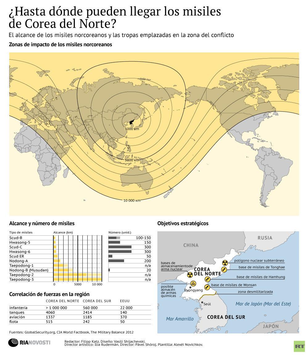 Alcance de misiles balísticos de Corea del Norte