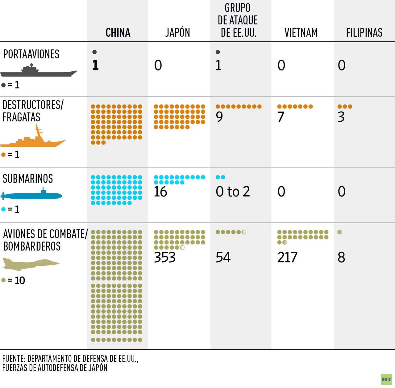 Proporciones de la presencia militar de cinco países en Asia Pacífico
