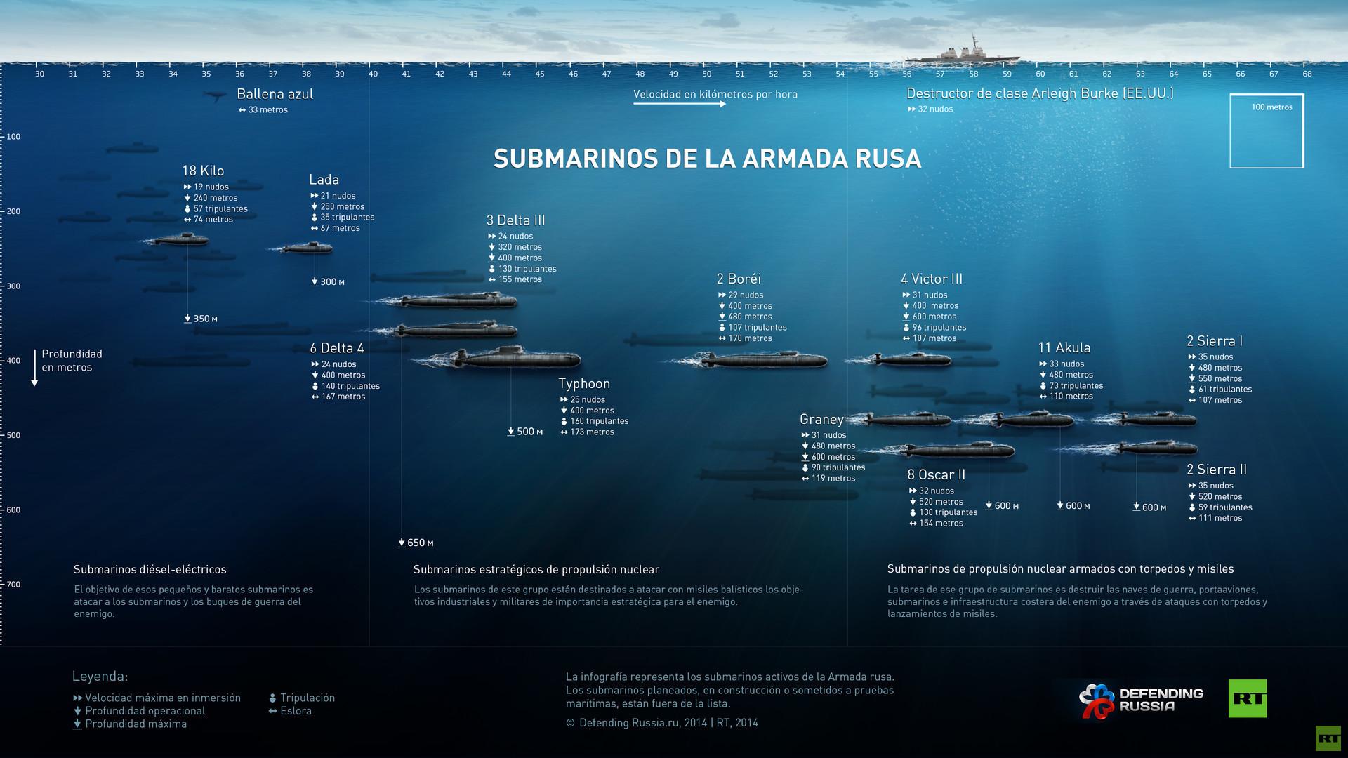 Fuerza submarina de Rusia