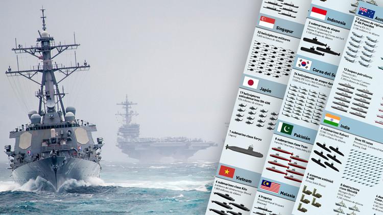 Infografía: Así es la impactante 'cesta de la compra' de armamento de los gigantes de Asia-Pacífico