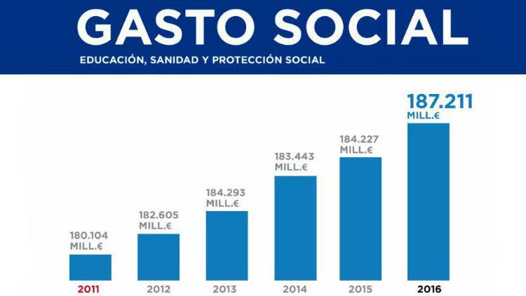 El PP de Rajoy manipula un gráfico para presumir de gasto social