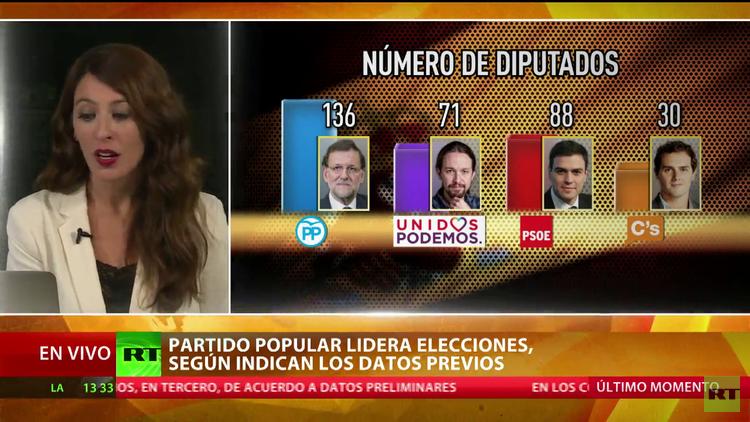 El Partido Popular gana las elecciones españolas, según indican los datos previos