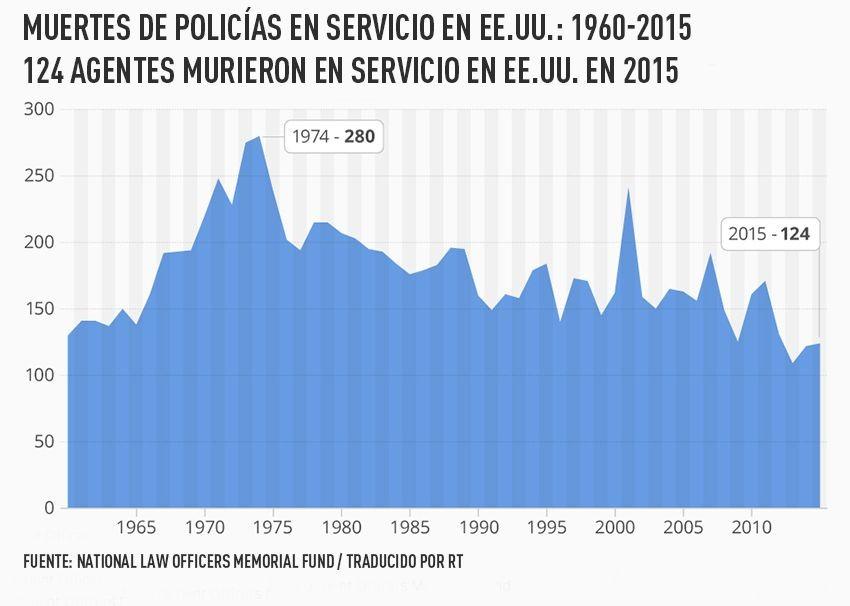 Muertes de policías en servicio en EE.UU.