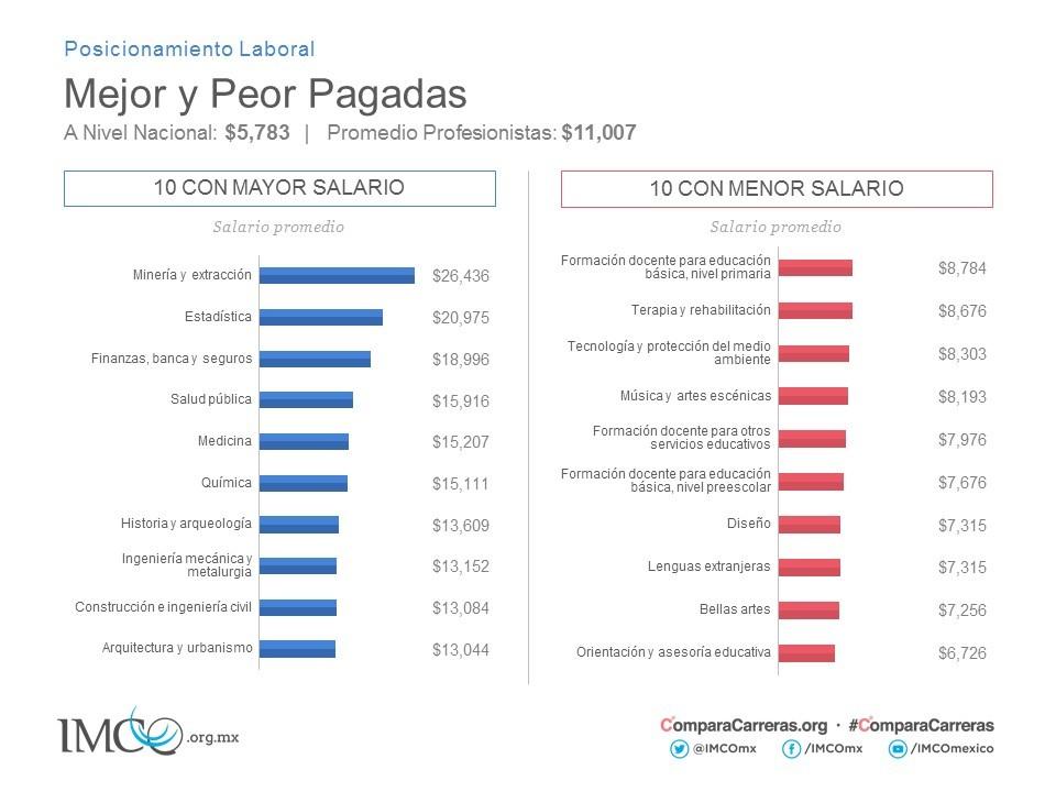 Ranking Carreras Universitarias Que Tienen Más Y Menos: Las Carreras Mejor Y Peor Pagadas En México