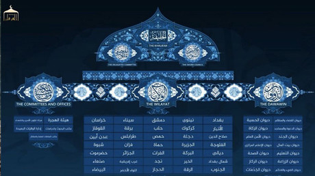 Un esquema de la organización administrativa del 'califato'