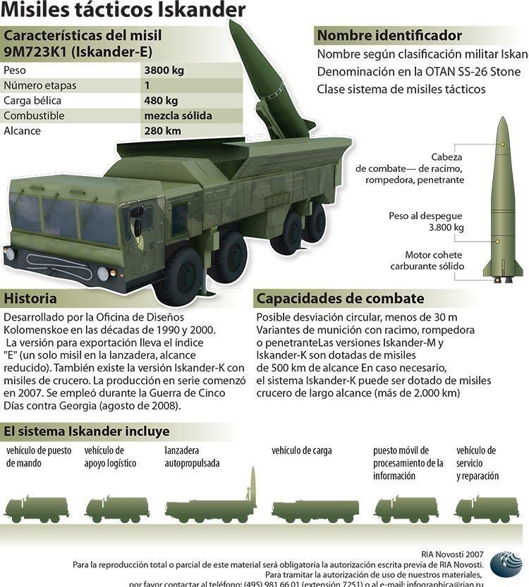 """Moscú: """"La nueva ojiva nuclear B61-12 en el arsenal de EE.UU. amenaza a la seguridad global"""""""