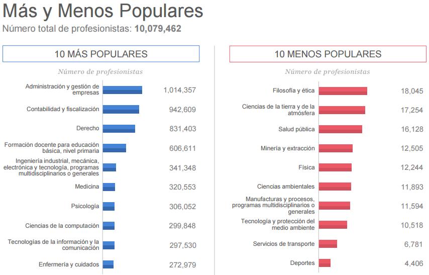 Las carreras más y menos populares en México