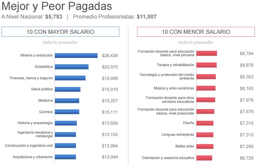 Las carreras mejor y peor pagadas en México