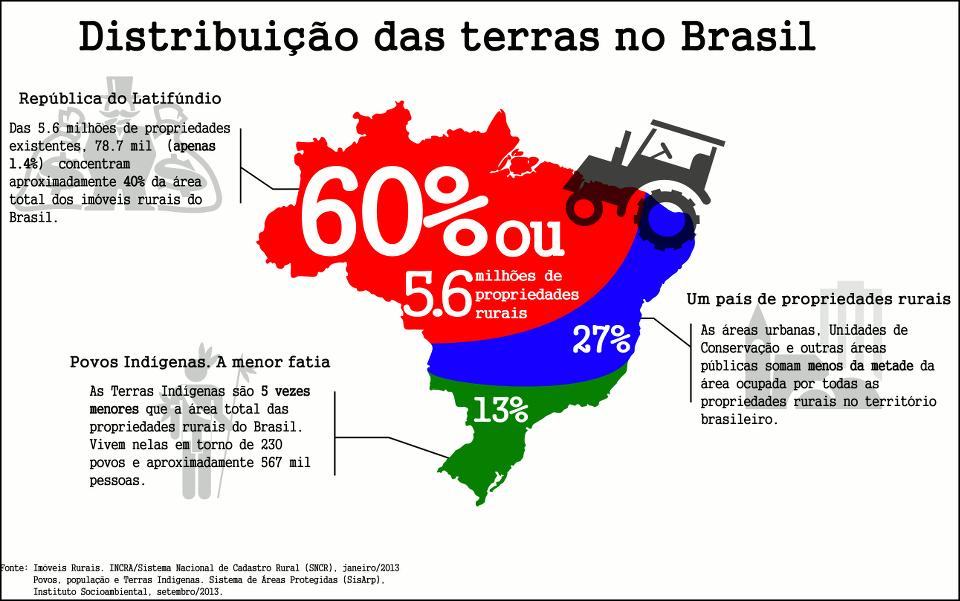 Distribución de la tierra en Brasil