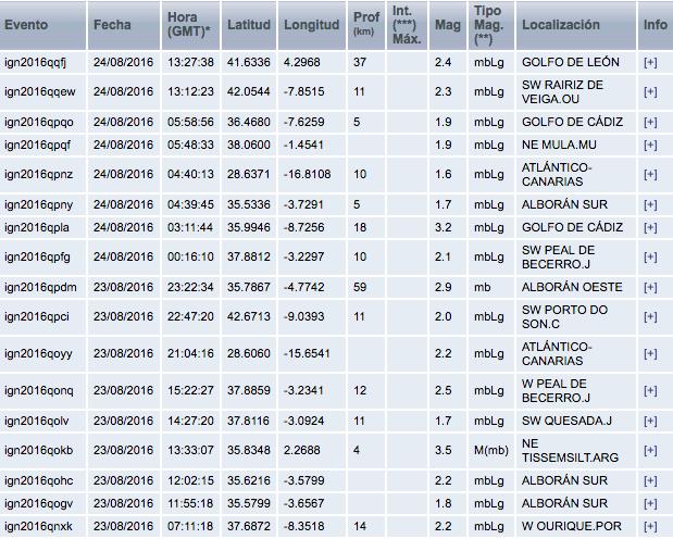 Captura de pantalla del registro de los terremotos diarios con intensidad superior a 1,5 en España / Instituto Geográfico Nacional