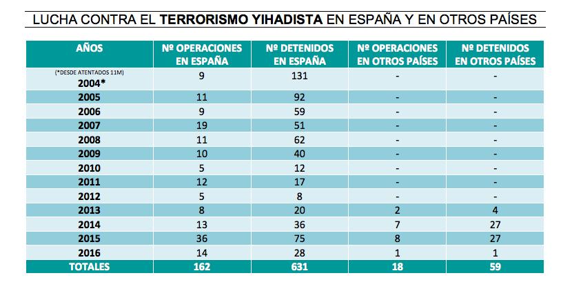 Operaciones contra el terrorismo yihadista / Ministerio de Interior