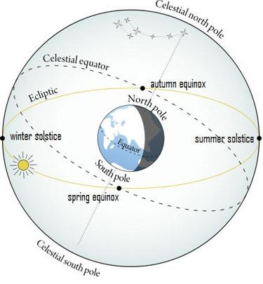 Posición de las constelaciones del zodiaco representado en la bóveda celeste