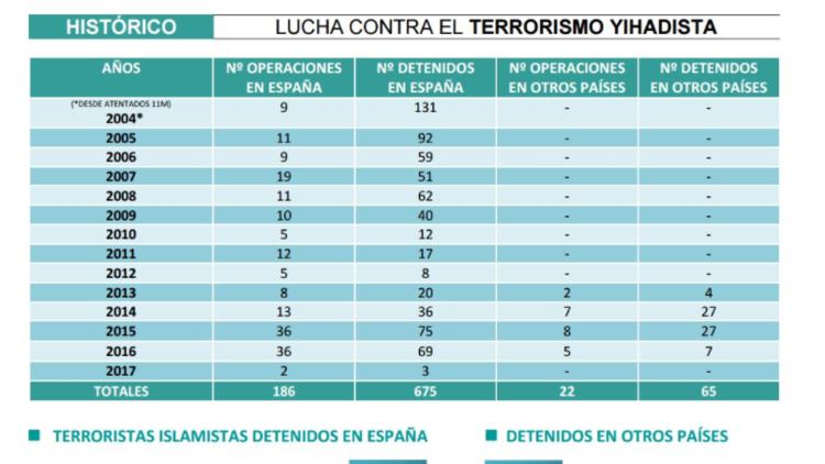 Detenido en España un yihadista que captaba combatientes para el Estado Islámico