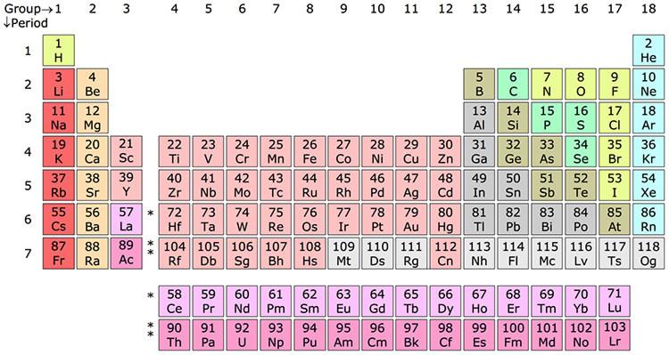 Los 15 inventos rusos que cambiaron el mundo videos rt la tabla peridica de los elementos qumicos wikipedia sandbh cc by 40 urtaz Gallery