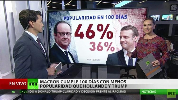 Macron cumple 100 días como presidente francés con menos popularidad que Hollande y Trump