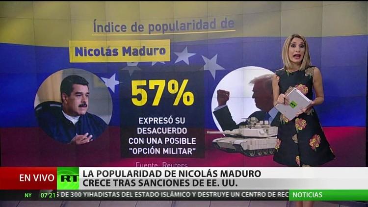Crece la popularidad de Nicolás Maduro tras las sanciones de EE.UU.