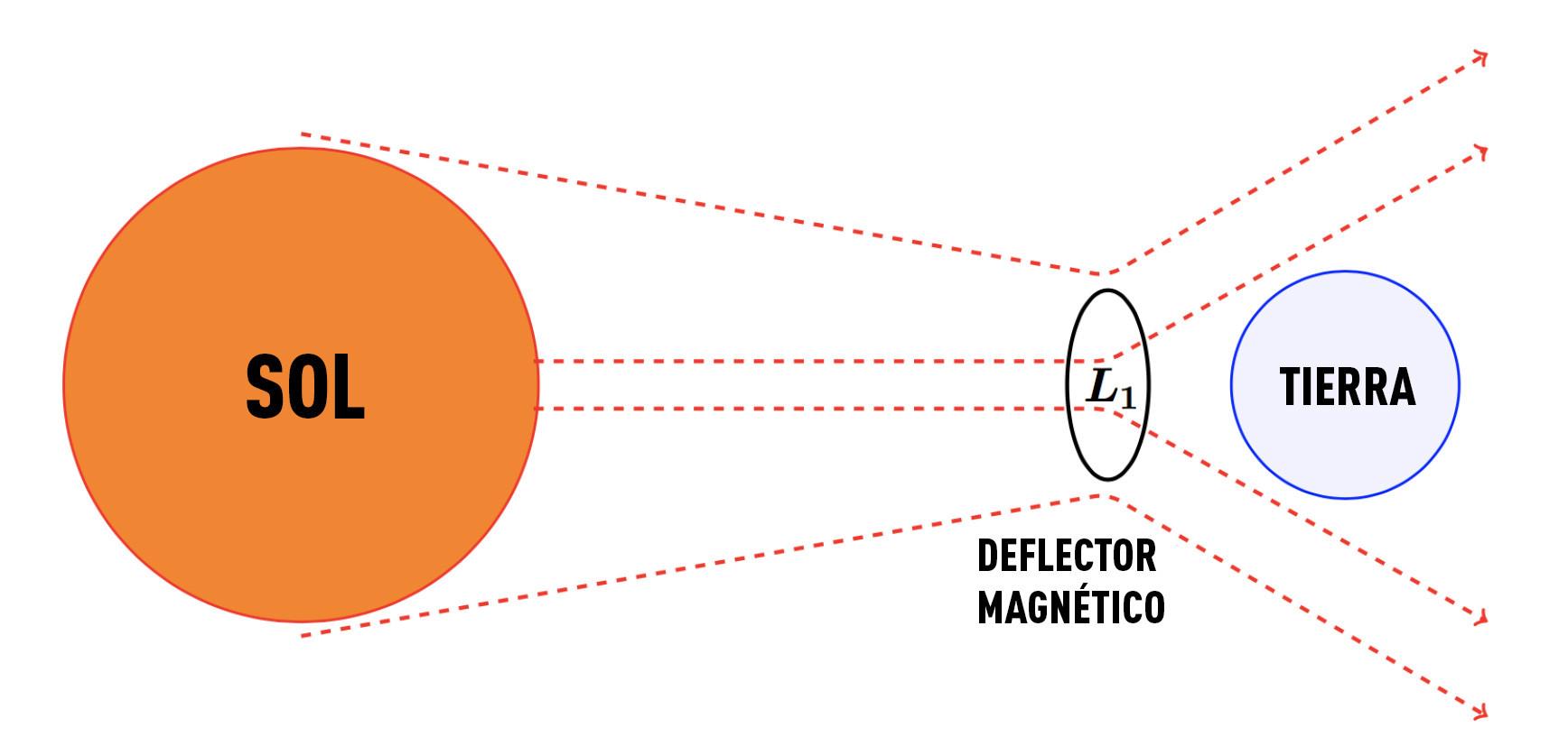 Una tormenta solar podría causar daños de 20 billones de dólares ...