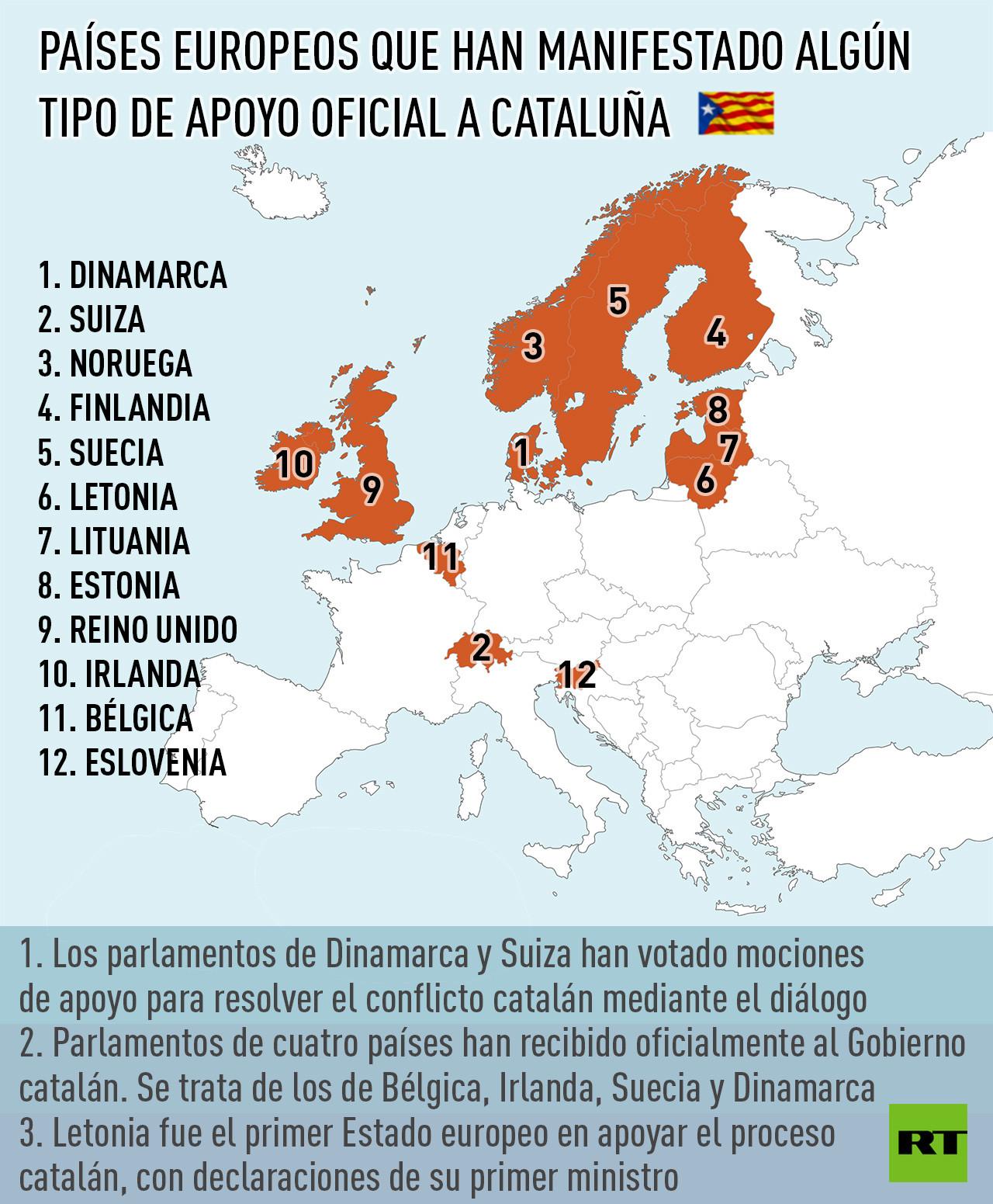 El nuevo mapa de Europa Quines apoyan la independencia de