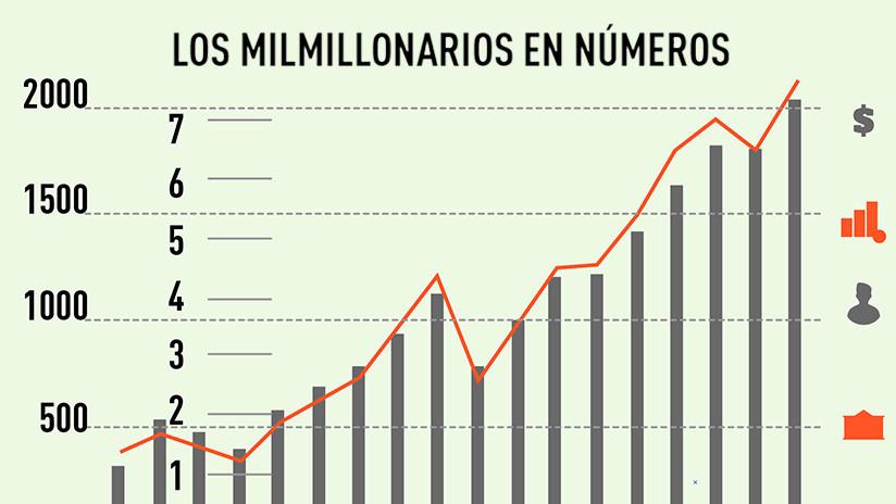 INFOGRAFÍA: Así creció la fortuna del 1 % más rico del planeta