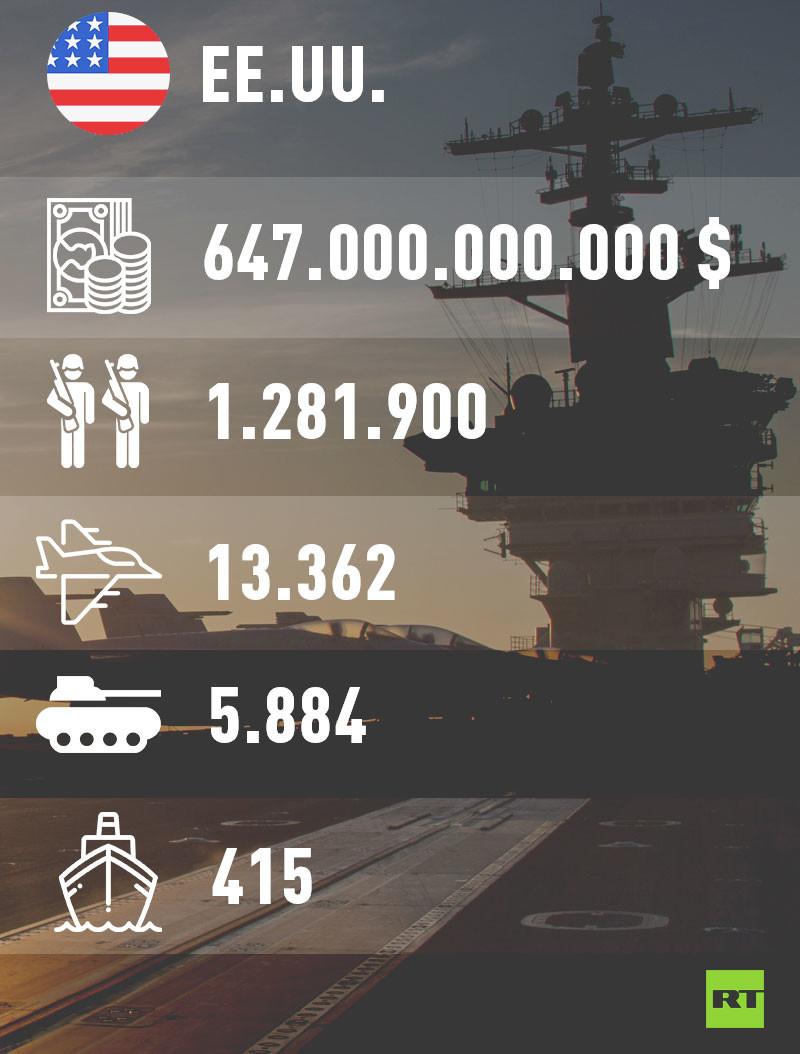 Los 10 Ejércitos Más Poderosos Del Mundo En 2018 Infografía Rt