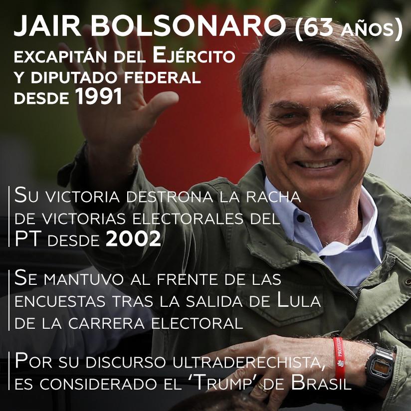 Quién Es Jair Bolsonaro El Nuevo Presidente Electo De