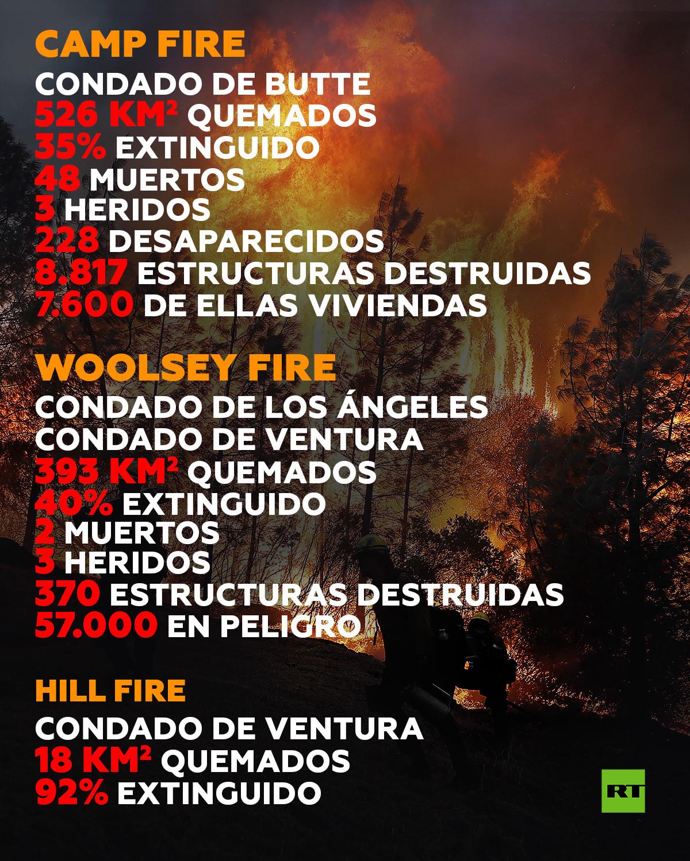 Incendio catastrófico en California 5bec085b08f3d9d1028b4567