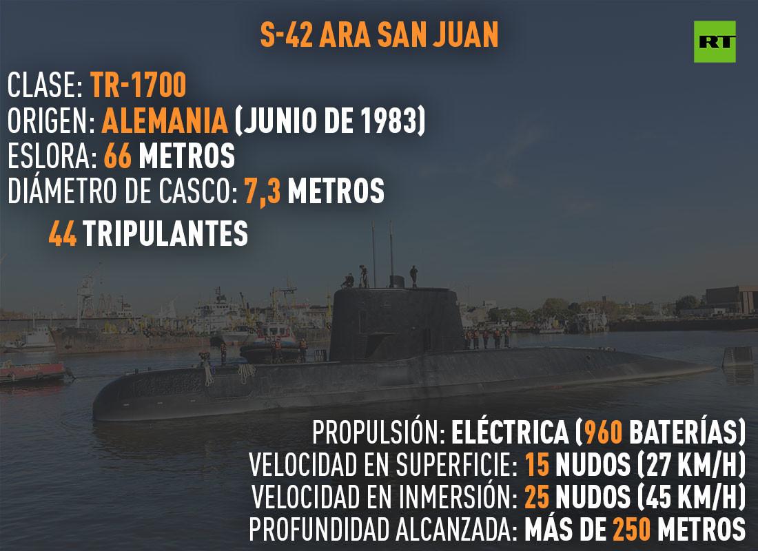 Ara San Juan, el ahora olvidado submarino Argentino desaparecido con 44 tripulantes a bordo - Página 6 5bef9833e9180fb87d8b4568