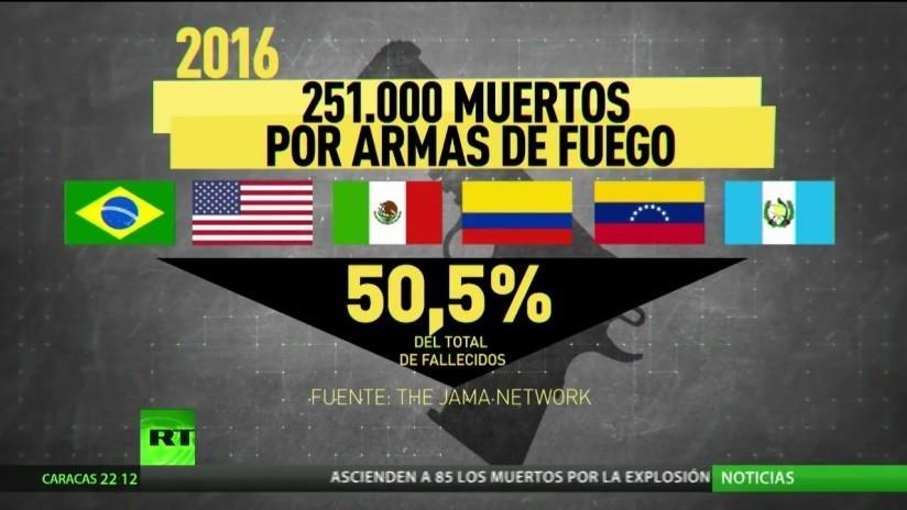 Estos son los 'líderes' entre los países donde más personas murieron por armas de fuego
