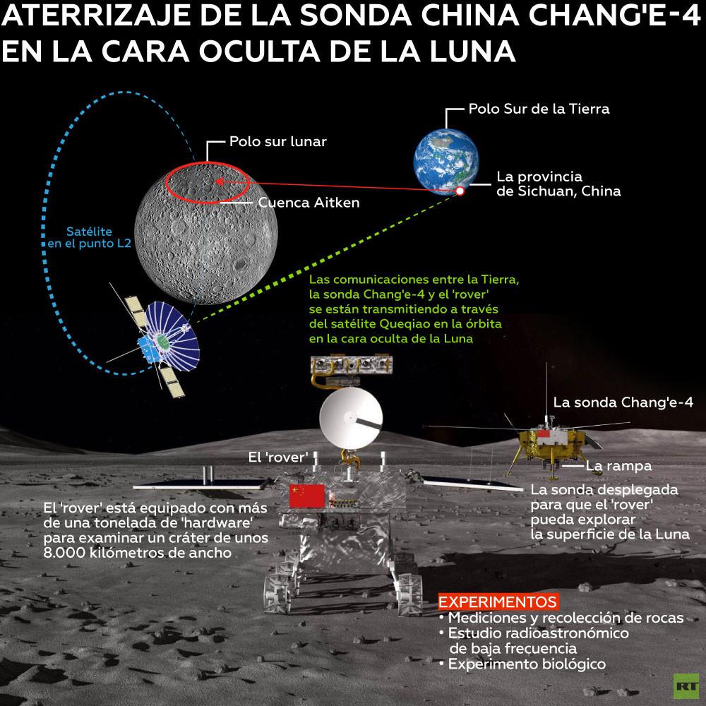 Acontecimiento histórico, China aluniza en el lado oculto de la Luna 5c2e381208f3d95a798b4567