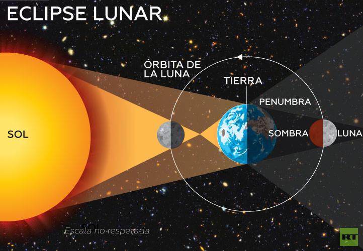 ¿No puedes ver el Eclipse lunar? Mira acá la señal en vivo