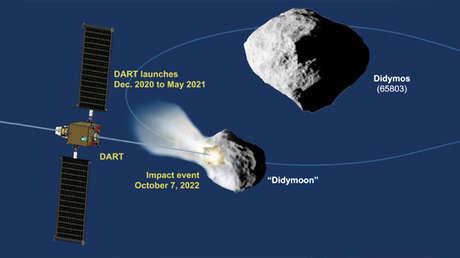 El esquema de la misión DART muestra el impacto de un asteroide.
