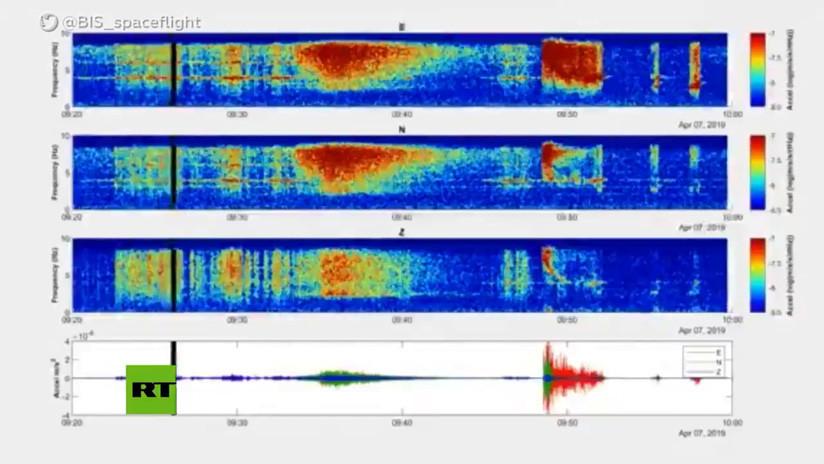 Así 'late el corazón' de Marte: Publican audio del primer terremoto registrado en la historia del planeta rojo