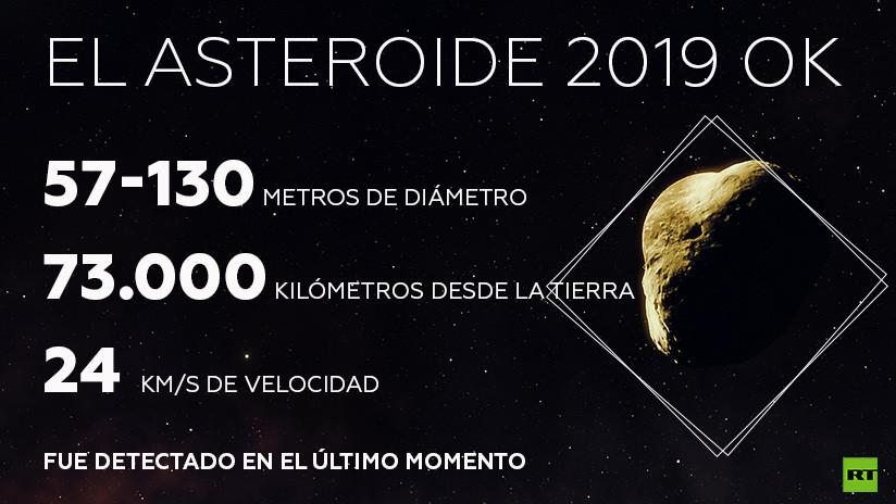Asteroide de gran tamaño pasa entre la Tierra y la Luna