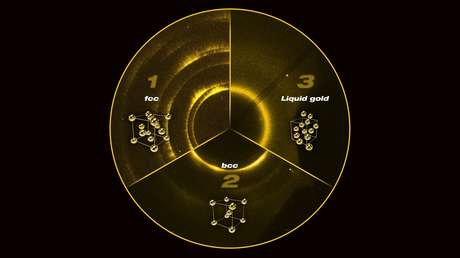 Los cambios de la estructura del oro a través del experimento: 1) c.c.c. inicial; 2) c.c. a una presión de 220 GPa; 3) oro líquido a una presión de 330 GPa.