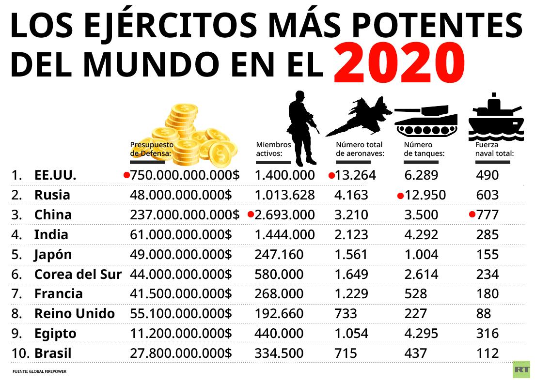 Estos Son Los Ejércitos Más Potentes Del Mundo En El 2020 Rt