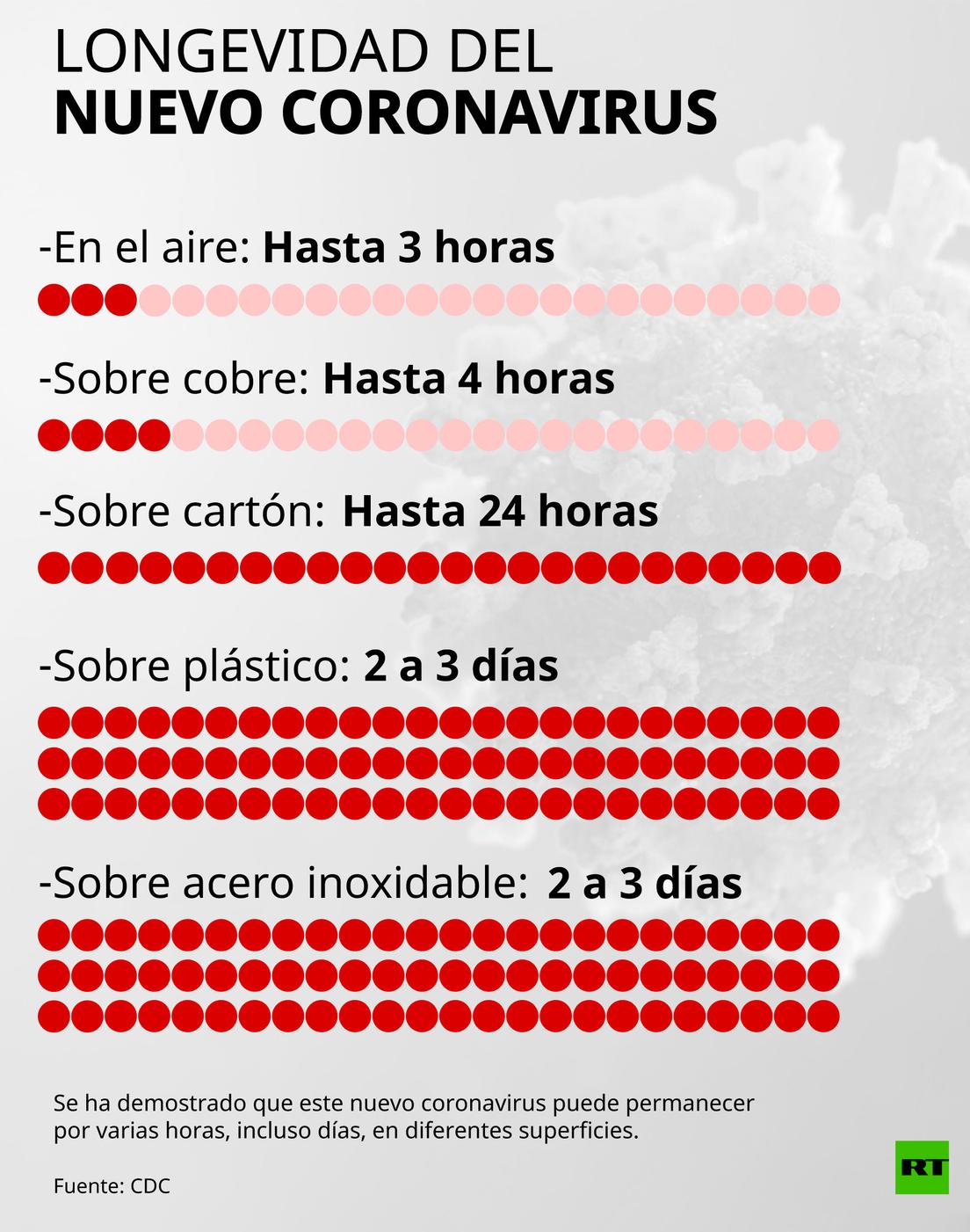Fuerte incremento de personal sanitario con coronavirus: 1.490 casos en un día