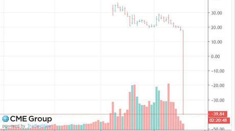 El precio del petróleo WTI se vuelve negativo por primera vez en la historia: ¿qué significa esto?