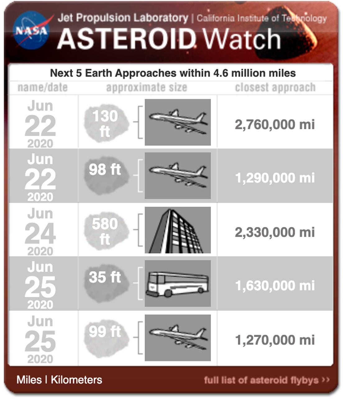 La NASA: cinco asteroides pasarán cerca de la Tierra (uno es potencialmente peligroso)