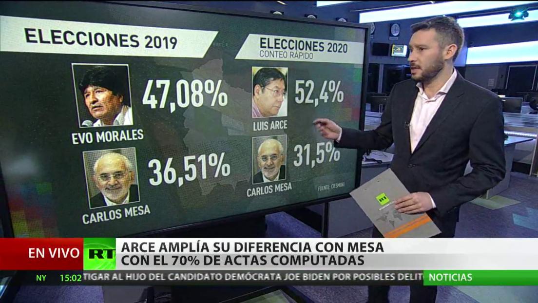 Arce amplía su diferencia con Mesa con el 70% de las actas computadas en las elecciones presidenciales de Bolivia