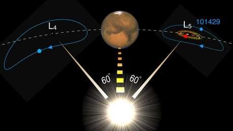 Estiman que un 'gemelo perdido' de la Luna pudo quedar atrapado como un troyano de Marte