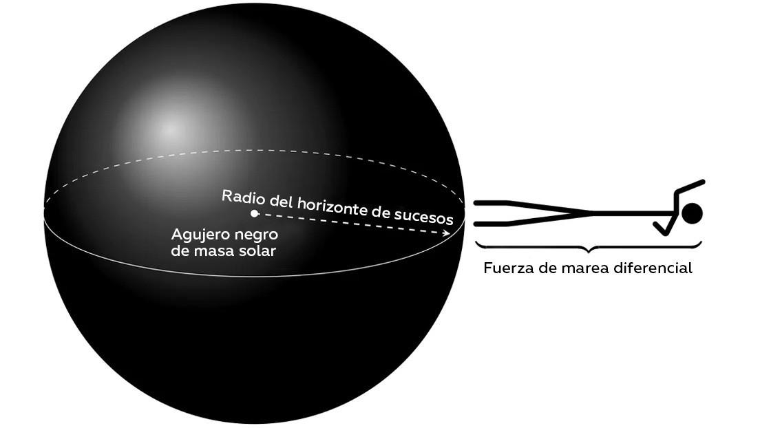 Al borde de lo posible: cómo debe ser un agujero negro para viajar 'seguro' por su interior