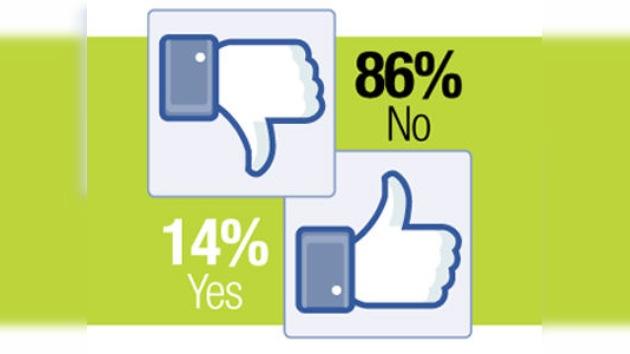 La mayoría de los usuarios, descontentos con los cambios en Facebook